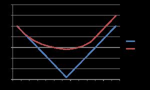 simons-cpp2-chart