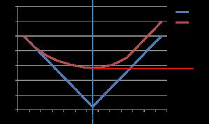 simons-cpp3-chart